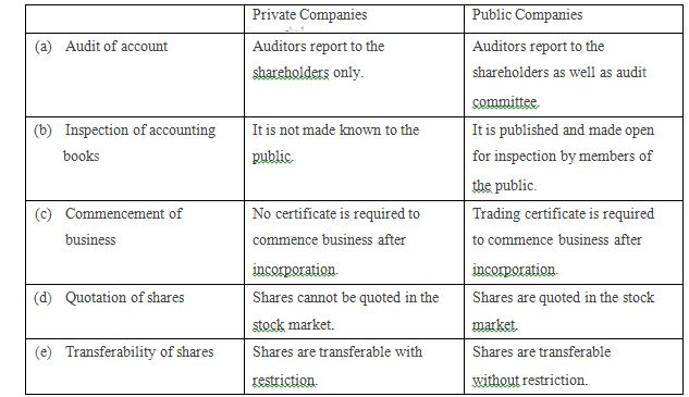 sources of finance for a public limited company finance essay By the time when financial statements are made public research papers: companies finance corporation, or a limited liability company.