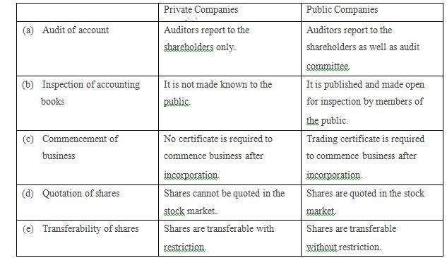 Financial Accounting Paper 2 Nov Dec 2010