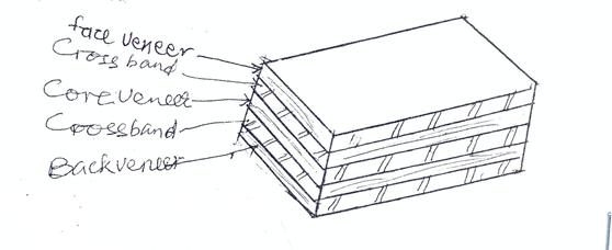 Laminboard Board Block ~ Woodwork paper nov dec